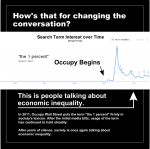 occupy wall street change in discussion